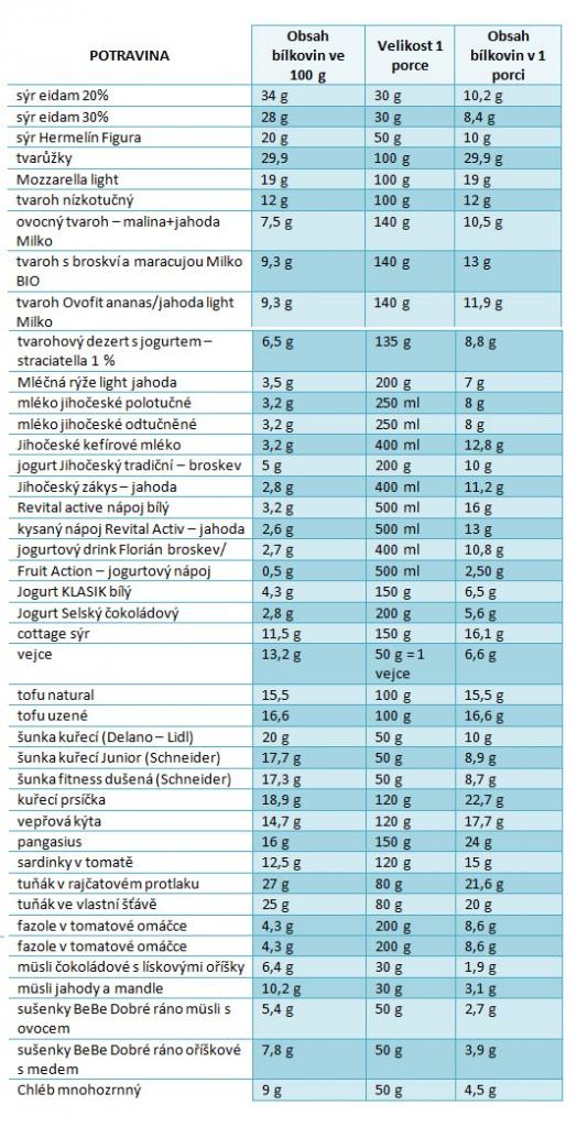 potraviny-bohate-na-bilkoviny-tabulka